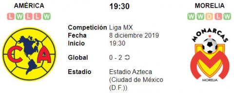 Resultado América 2 - 0 Monarcas Morelia 08 de Diciembre Liga MX 2019