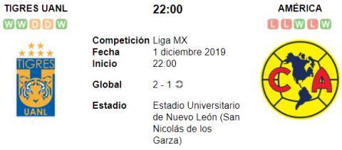 Resultado Tigres UANL 2 - 4 América 01 de Diciembre Liga MX 2019