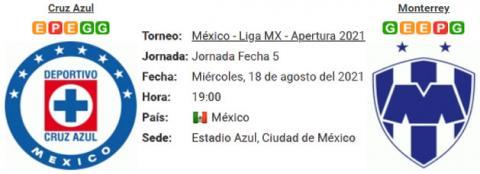 Resultado Cruz Azul 1 - 1 Monterrey 18 de Agosto Lig...