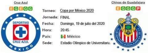 Resultado Cruz Azul 2 - 1 Chivas de Guadalajara 19 d...