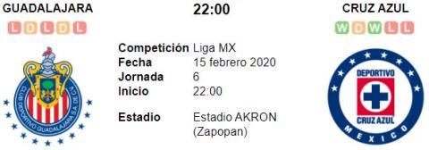 Resultado Chivas de Guadalajara 1 - 2 Cruz Azul 15 de Febrero Liga MX 2020