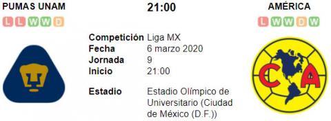 Resultado Pumas UNAM 3 - 3 América 06 de Marzo Liga MX 2020